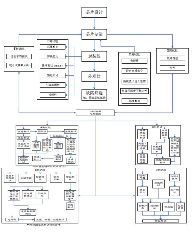 AEC-Q100认证流程